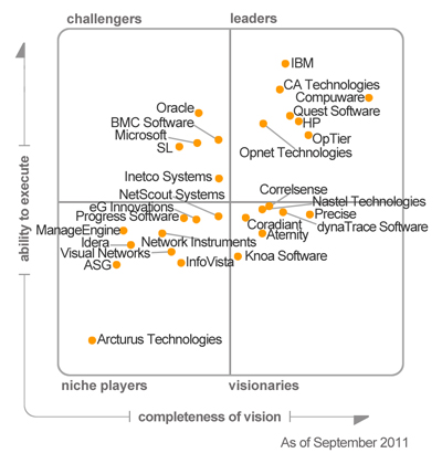Quadrante Mágico Gartner - Application Performance Monitoring, 2011