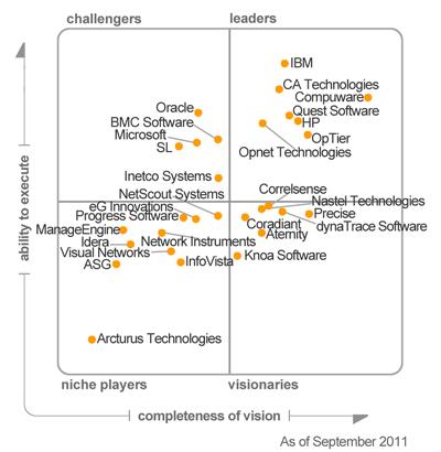 Quadrante Mágico Gartner - Application Performance Monitoring, 2011