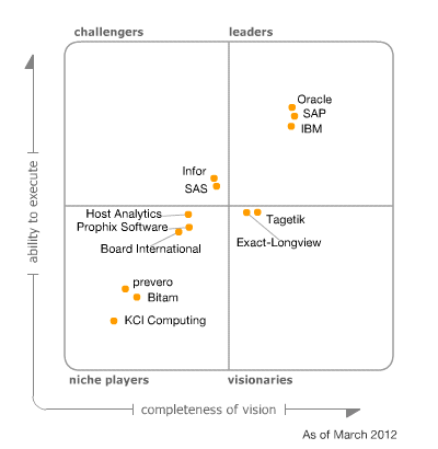 Magic Quadrant for Corporate Performance Management Suites, March 2012