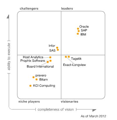 Magic Quadrant for Corporate Performance Management Suites, March 2012