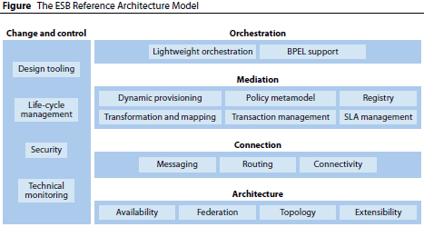 ESB Reference Architecture Model