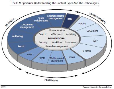 Forrester Wave ECM 2011 Q4: Tipos de conteúdo e tecnologias