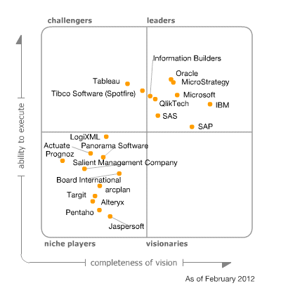 Quadrante Mágico Gartner - Business Intelligence Platforms, 2012